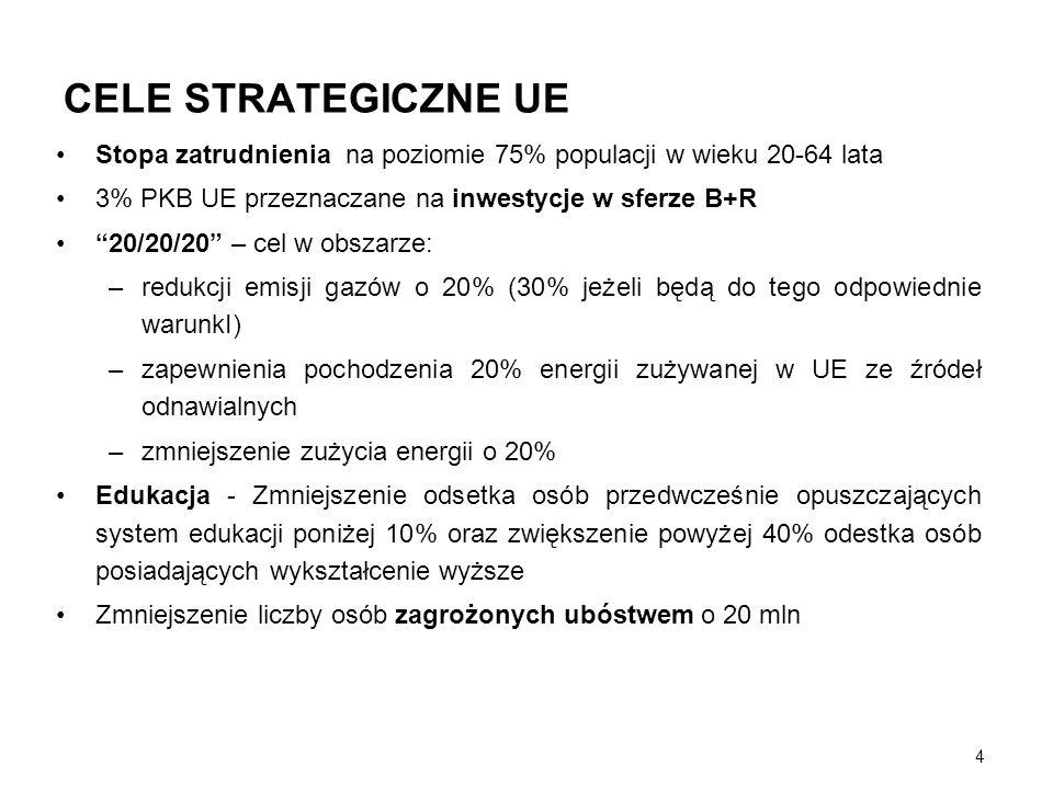 4 CELE STRATEGICZNE UE Stopa zatrudnienia na poziomie 75% populacji w wieku 20-64 lata 3% PKB UE przeznaczane na inwestycje w sferze B+R 20/20/20 – ce