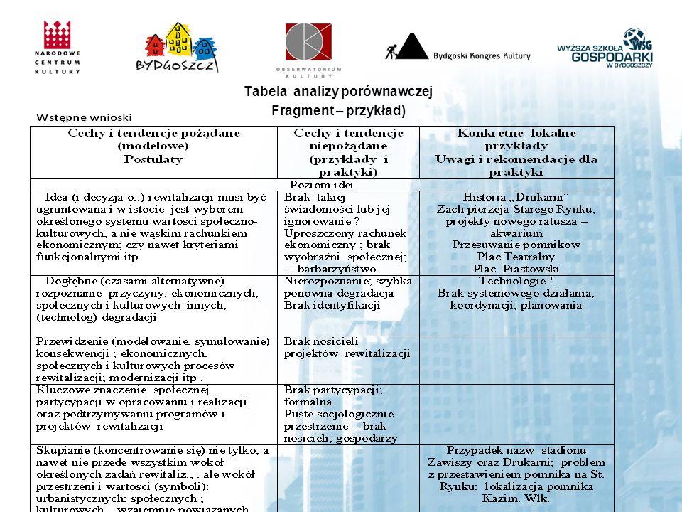 Tabela analizy porównawczej Fragment – przykład)