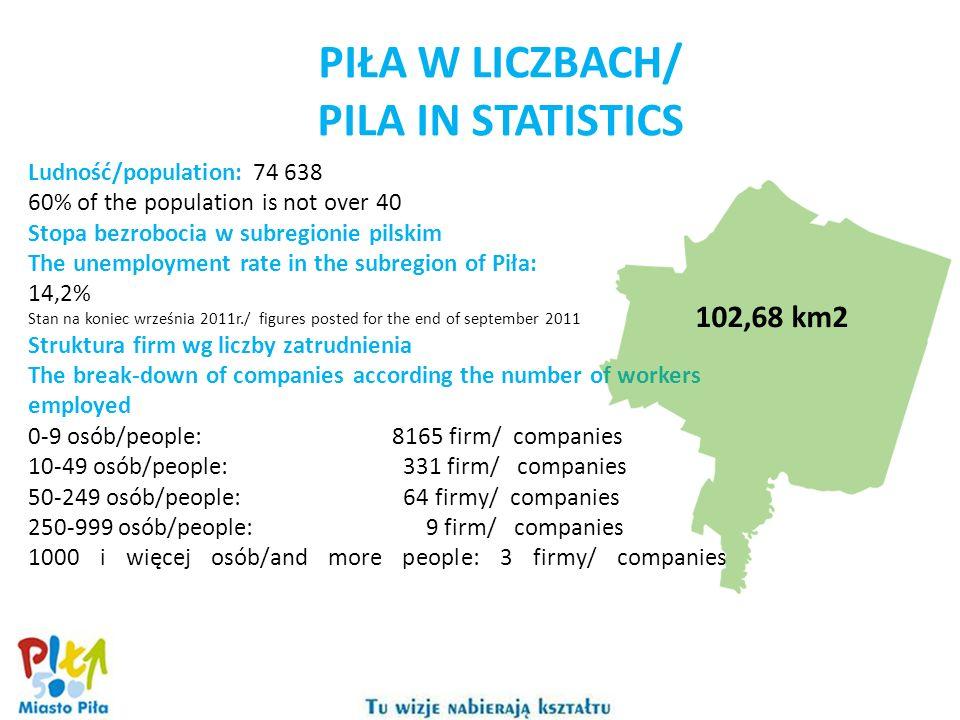 MIASTO PRZYJAZNE INWESTOROM/ City rated as investorsmost friendly Piła jest najbardziej przyjaznym miastem dla biznesu w północno-zachodniej Polsce, wg badań rankingowych tygodnika Newsweek przeprowadzonych w I kwartale 2011 roku wśród miast prezydenckich.