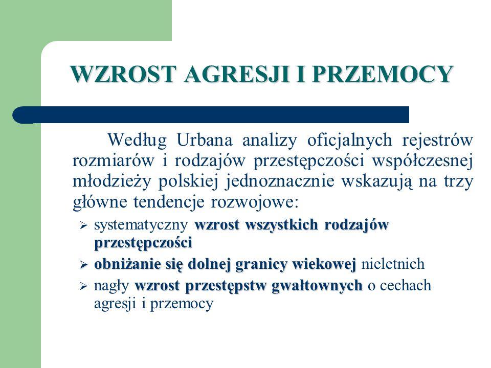 WZROST AGRESJI I PRZEMOCY Według Urbana analizy oficjalnych rejestrów rozmiarów i rodzajów przestępczości współczesnej młodzieży polskiej jednoznaczni
