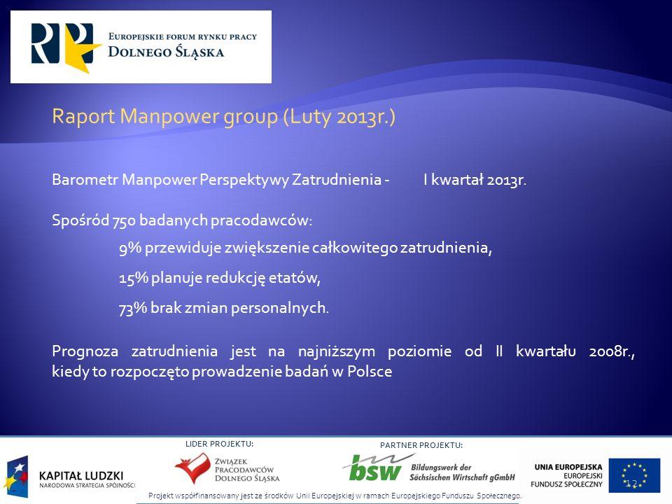 Projekt współfinansowany jest ze środków Unii Europejskiej w ramach Europejskiego Funduszu Społecznego. LIDER PROJEKTU: PARTNER PROJEKTU: Raport Manpo