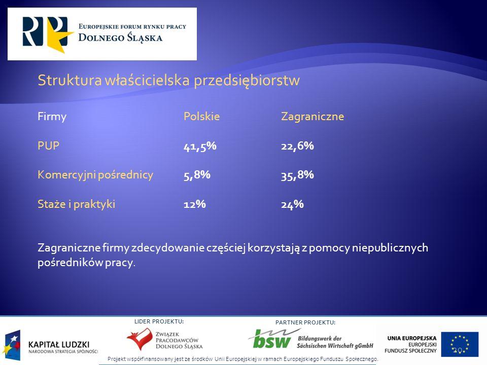 Projekt współfinansowany jest ze środków Unii Europejskiej w ramach Europejskiego Funduszu Społecznego. LIDER PROJEKTU: PARTNER PROJEKTU: Struktura wł