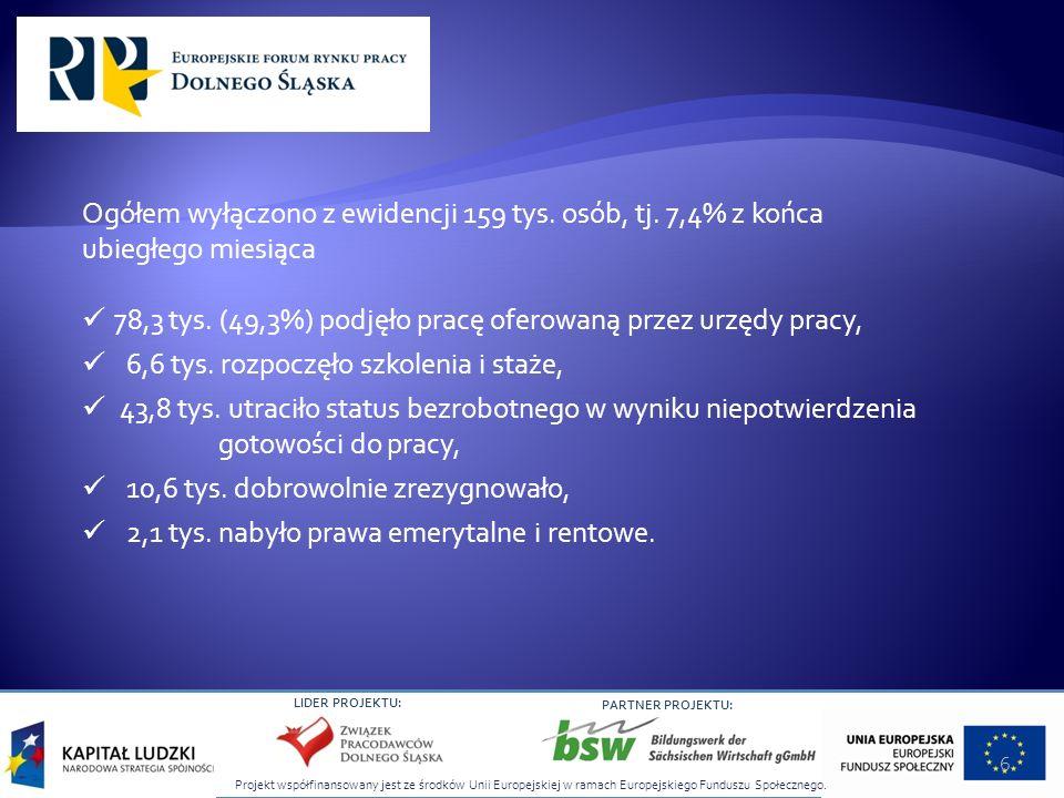 Projekt współfinansowany jest ze środków Unii Europejskiej w ramach Europejskiego Funduszu Społecznego. LIDER PROJEKTU: PARTNER PROJEKTU: Ogółem wyłąc