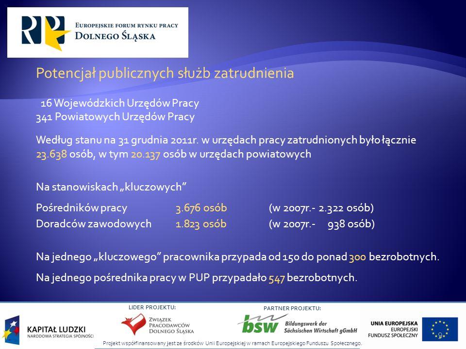 Projekt współfinansowany jest ze środków Unii Europejskiej w ramach Europejskiego Funduszu Społecznego. LIDER PROJEKTU: PARTNER PROJEKTU: Potencjał pu
