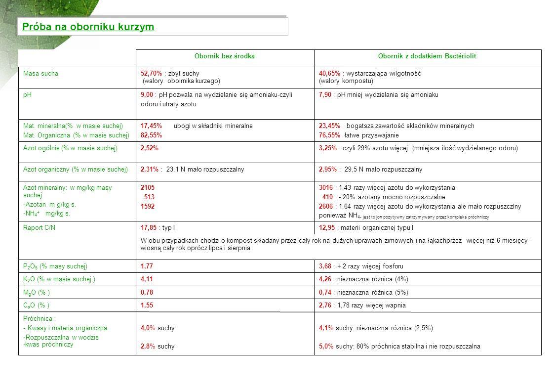 Próba na oborniku kurzym Obornik bez środkaObornik z dodatkiem Bactériolit Masa sucha52,70% : zbyt suchy (walory oboirnika kurzego) 40,65% : wystarcza