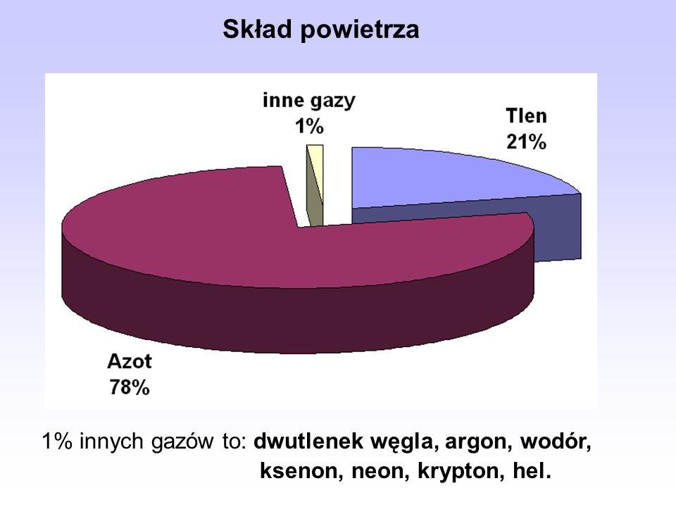 Skład powietrza 1% innych gazów to: dwutlenek węgla, argon, wodór, ksenon, neon, krypton, hel.