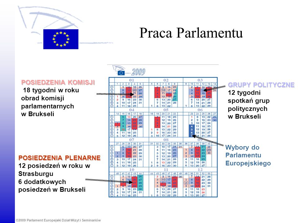 ©2009 Parlament Europejski Dział Wizyt i Seminariów Praca Parlamentu POSIEDZENIA KOMISJI 18 tygodni w roku obrad komisji parlamentarnych w Brukseli PO