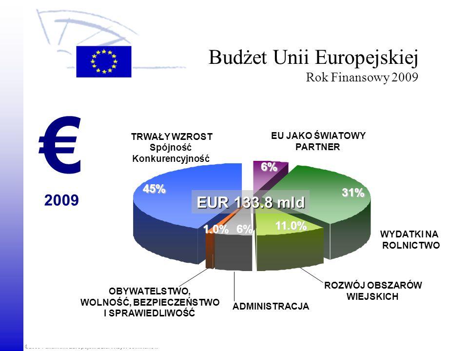 ©2008 European Parliament, Visits and Seminars Unit Dochody budżetu Unii Europejskiej Rok finansowy 2009 2009 Inne Zasoby własne oparte na VAT Opłaty celne, opłaty rolne, opłaty wyrównawcze od cukru od cukru 17% 17% 1% 65% Zasoby własne oparte na DNB