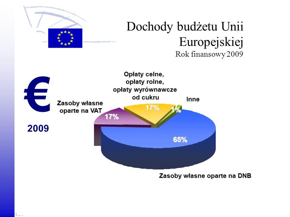 ©2008 European Parliament, Visits and Seminars Unit Dochody budżetu Unii Europejskiej Rok finansowy 2009 2009 Inne Zasoby własne oparte na VAT Opłaty