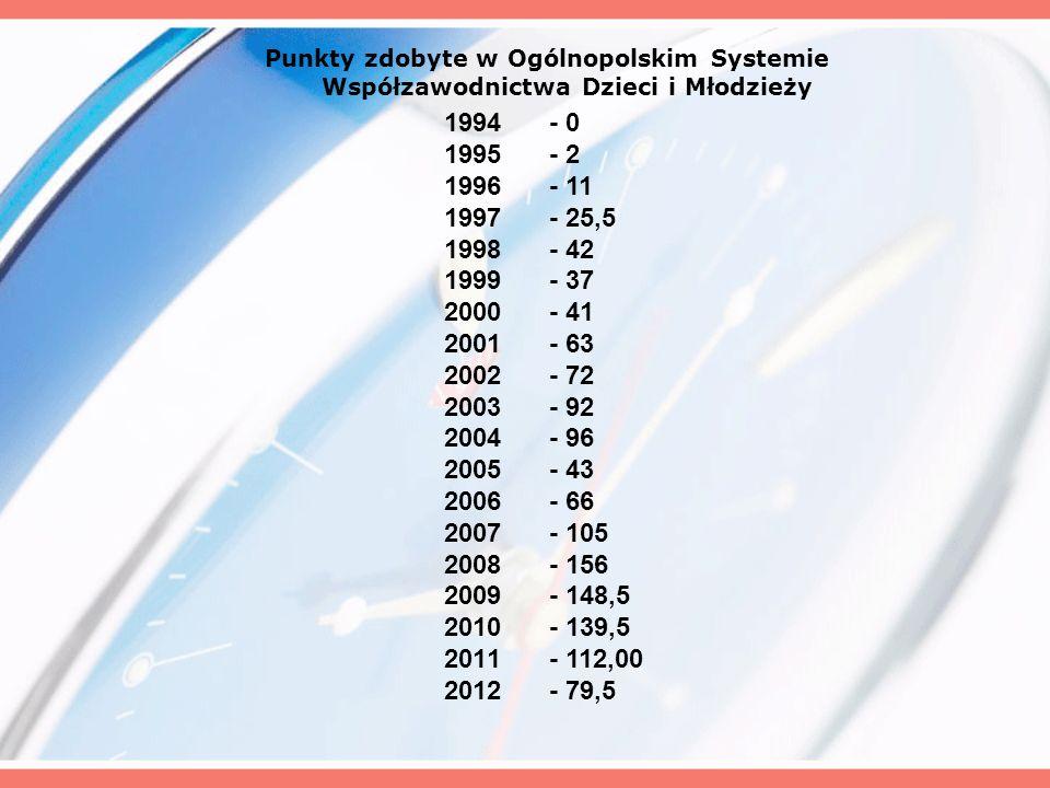 Punkty zdobyte w Ogólnopolskim Systemie Współzawodnictwa Dzieci i Młodzieży 1994- 0 1995- 2 1996- 11 1997- 25,5 1998- 42 1999- 37 2000- 41 2001- 63 20