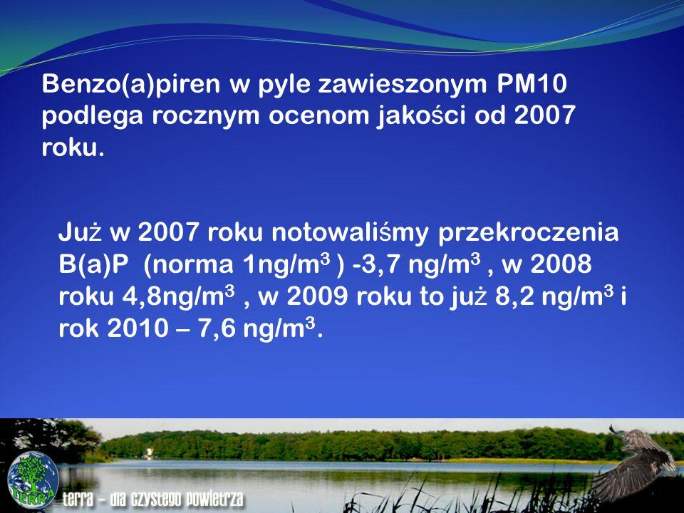 Benzo(a)piren w pyle zawieszonym PM10 podlega rocznym ocenom jako ś ci od 2007 roku. Ju ż w 2007 roku notowali ś my przekroczenia B(a)P (norma 1ng/m 3