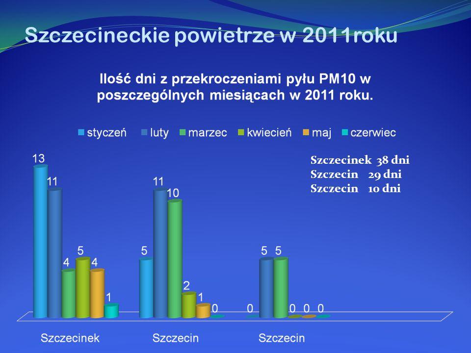 Szczecineckie powietrze w 2011roku Szczecinek 38 dni Szczecin 29 dni Szczecin 10 dni