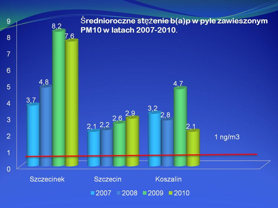 Ś rednioroczne st ęż enie b(a)p w pyle zawieszonym PM10 w latach 2007-2010.