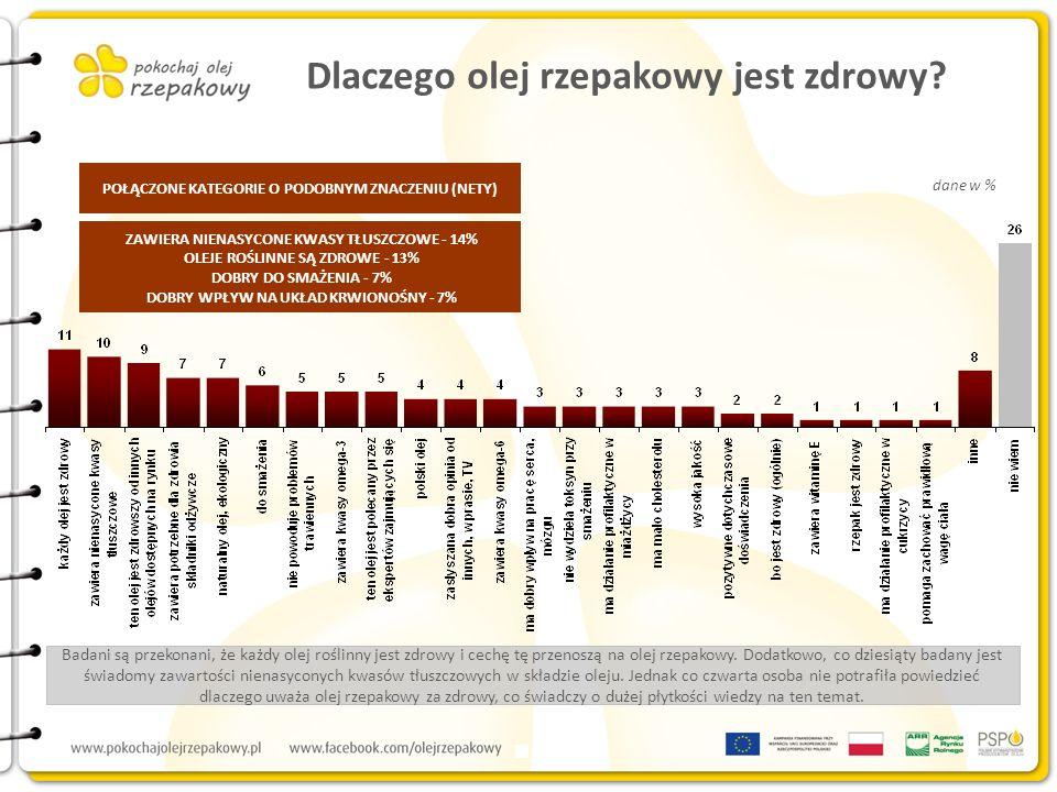 Podstawa: osoby znające olej rzepakowy, N=597 dane w % Olej rzepakowy postrzegany jest w głównej mierze jako łatwo dostępny, produkowany w Polsce i tradycyjny oraz służący do smażenia.