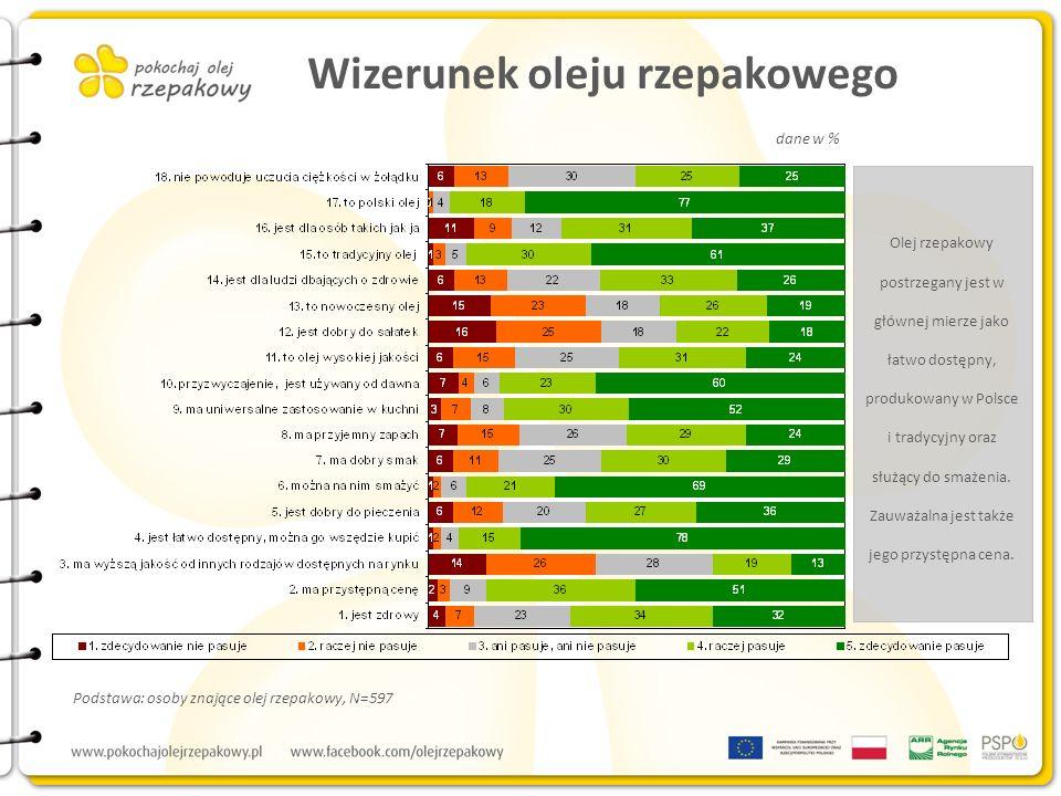 Podstawa: osoby znające olej rzepakowy, N=597 dane w % Olej rzepakowy postrzegany jest w głównej mierze jako łatwo dostępny, produkowany w Polsce i tr