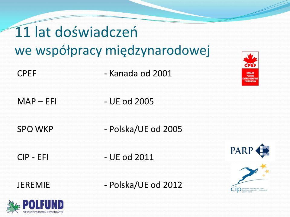 11 lat doświadczeń we współpracy międzynarodowej CPEF- Kanada od 2001 MAP – EFI - UE od 2005 SPO WKP - Polska/UE od 2005 CIP - EFI- UE od 2011 JEREMIE