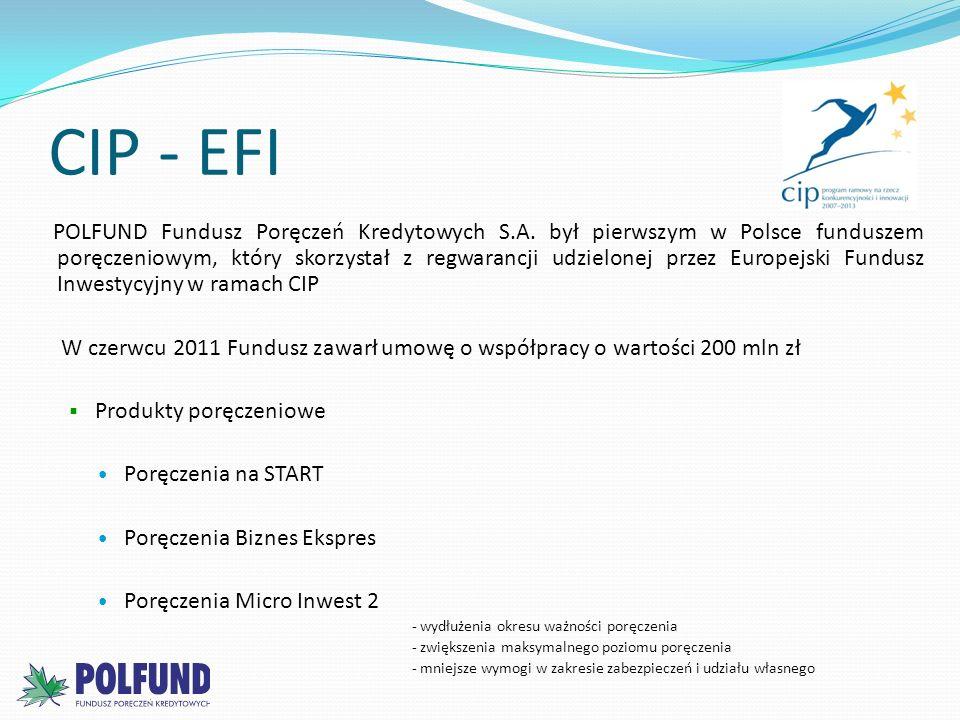 CIP - EFI POLFUND Fundusz Poręczeń Kredytowych S.A. był pierwszym w Polsce funduszem poręczeniowym, który skorzystał z regwarancji udzielonej przez Eu