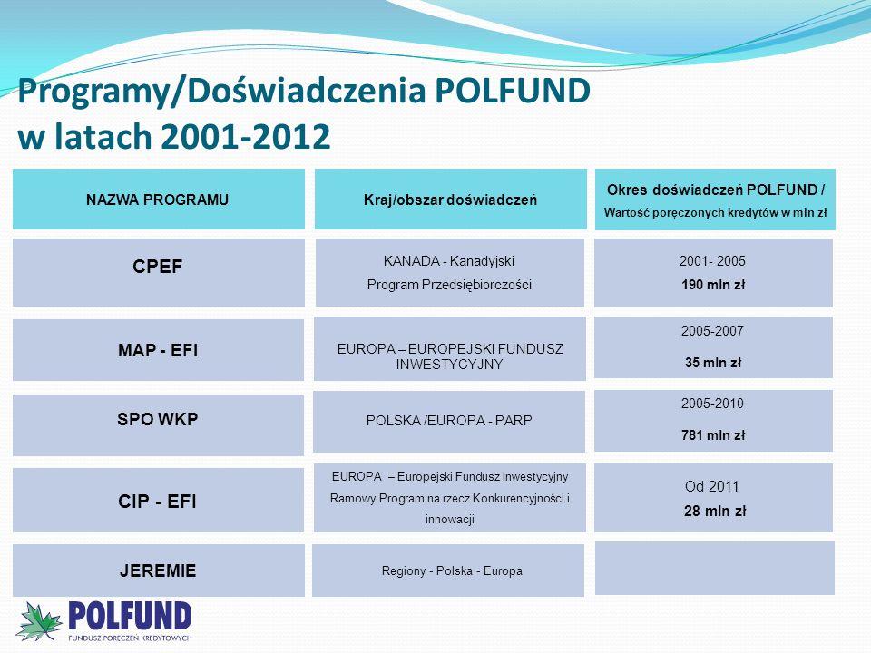 Programy/Doświadczenia POLFUND w latach 2001-2012 CPEF SPO WKP CIP - EFI JEREMIE KANADA - Kanadyjski Program Przedsiębiorczości POLSKA /EUROPA - PARP