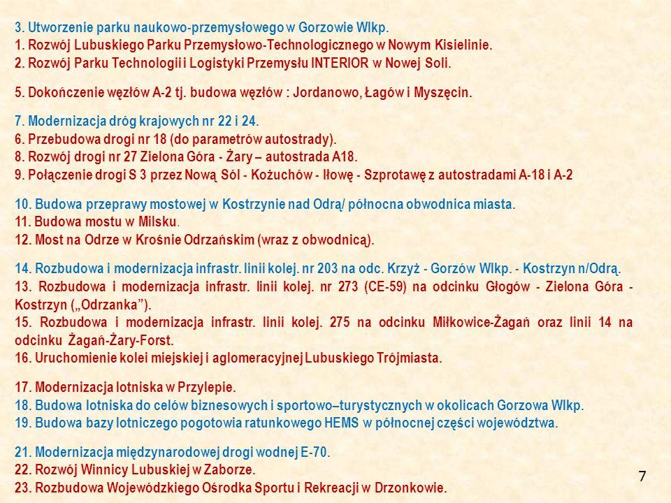 3. Utworzenie parku naukowo-przemysłowego w Gorzowie Wlkp. 1. Rozwój Lubuskiego Parku Przemysłowo-Technologicznego w Nowym Kisielinie. 2. Rozwój Parku