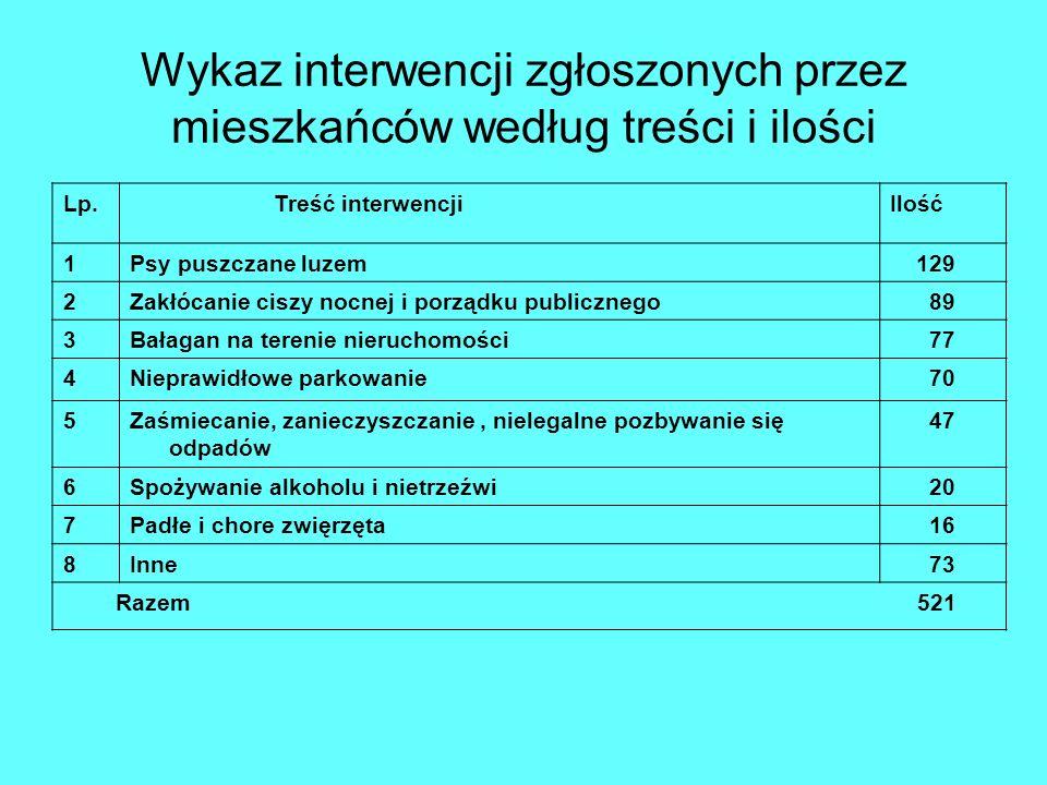 Wykaz interwencji zgłoszonych przez mieszkańców według treści i ilości Lp. Treść interwencjiIlość 1Psy puszczane luzem 129 2Zakłócanie ciszy nocnej i