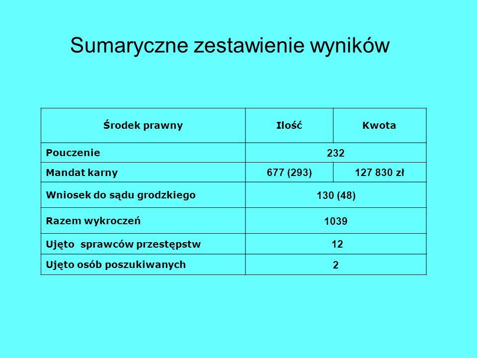 Sumaryczne zestawienie wyników Środek prawnyIlośćKwota Pouczenie 232 Mandat karny 677 (293)127 830 zł Wniosek do sądu grodzkiego 130 (48) Razem wykroc