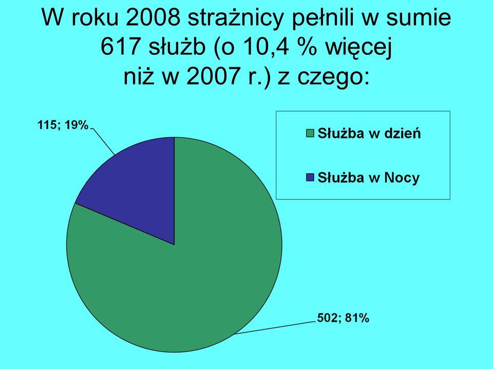 W roku 2008 strażnicy pełnili w sumie 617 służb (o 10,4 % więcej niż w 2007 r.) z czego: