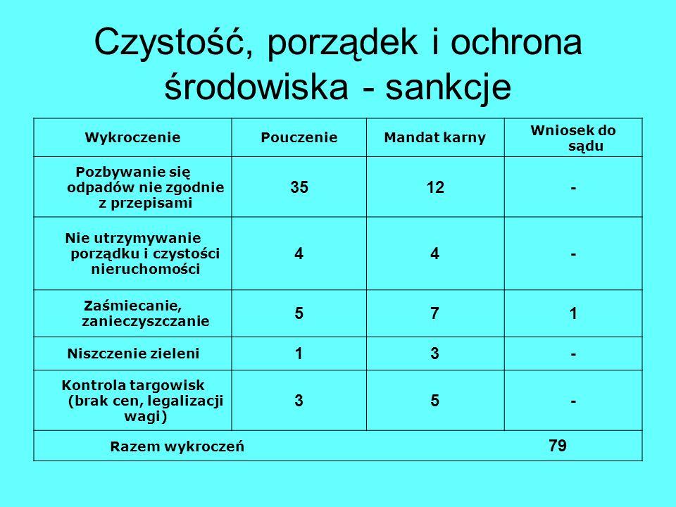 Czystość, porządek i ochrona środowiska - sankcje WykroczeniePouczenieMandat karny Wniosek do sądu Pozbywanie się odpadów nie zgodnie z przepisami 351