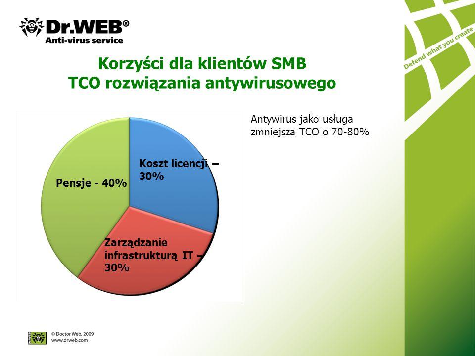 TCO rozwiązania antywirusowego Antywirus jako usługa zmniejsza TCO o 70-80% Pensje - 40% Koszt licencji – 30% Zarządzanie infrastrukturą IT – 30%