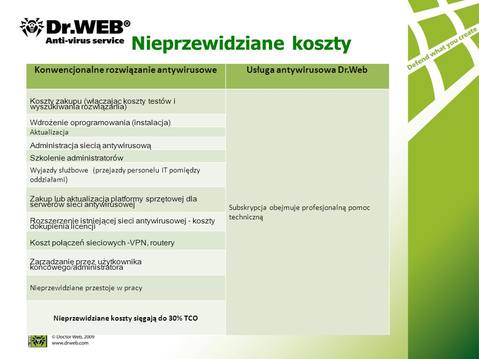 Nieprzewidziane koszty Konwencjonalne rozwiązanie antywirusoweUsługa antywirusowa Dr.Web Koszty zakupu (włączając koszty testów i wyszukiwania rozwiązania) Subskrypcja obejmuje profesjonalną pomoc techniczną Wdrożenie oprogramowania (instalacja) Aktualizacja Administracja siecią antywirusową Szkolenie administratorów Wyjazdy służbowe (przejazdy personelu IT pomiędzy oddziałami) Zakup lub aktualizacja platformy sprzętowej dla serwerów sieci antywirusowej Rozszerzenie istniejącej sieci antywirusowej - koszty dokupienia licencji Koszt połączeń sieciowych -VPN, routery Zarządzanie przez użytkownika końcowego/administratora Nieprzewidziane przestoje w pracy Nieprzewidziane koszty sięgają do 30% TCO