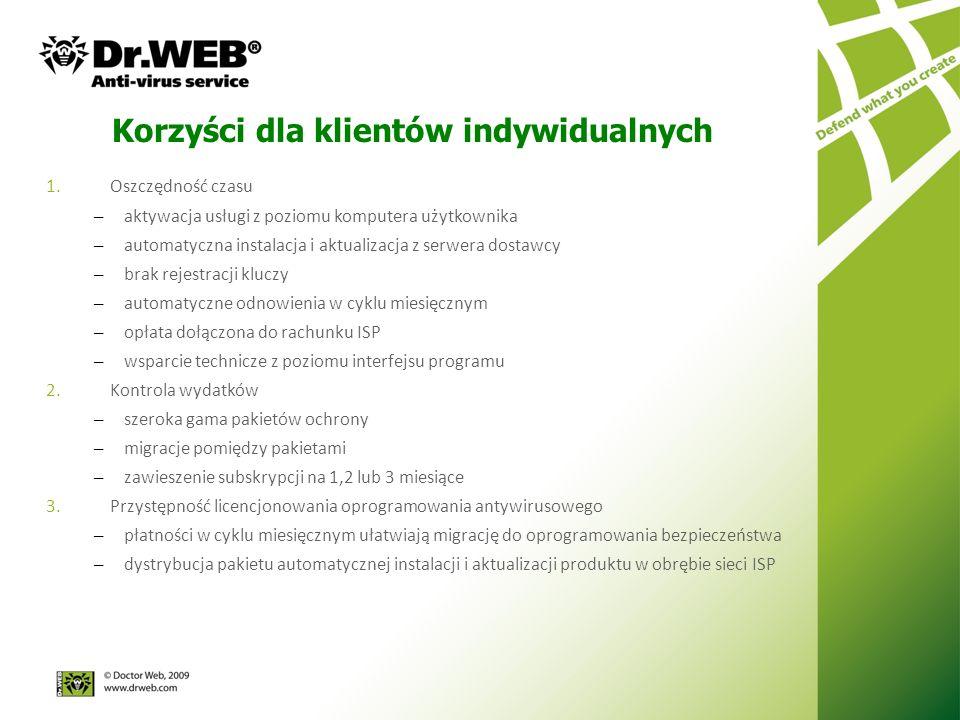 1.Oszczędność czasu – aktywacja usługi z poziomu komputera użytkownika – automatyczna instalacja i aktualizacja z serwera dostawcy – brak rejestracji kluczy – automatyczne odnowienia w cyklu miesięcznym – opłata dołączona do rachunku ISP – wsparcie technicze z poziomu interfejsu programu 2.Kontrola wydatków – szeroka gama pakietów ochrony – migracje pomiędzy pakietami – zawieszenie subskrypcji na 1,2 lub 3 miesiące 3.Przystępność licencjonowania oprogramowania antywirusowego – płatności w cyklu miesięcznym ułatwiają migrację do oprogramowania bezpieczeństwa – dystrybucja pakietu automatycznej instalacji i aktualizacji produktu w obrębie sieci ISP Korzyści dla klientów indywidualnych
