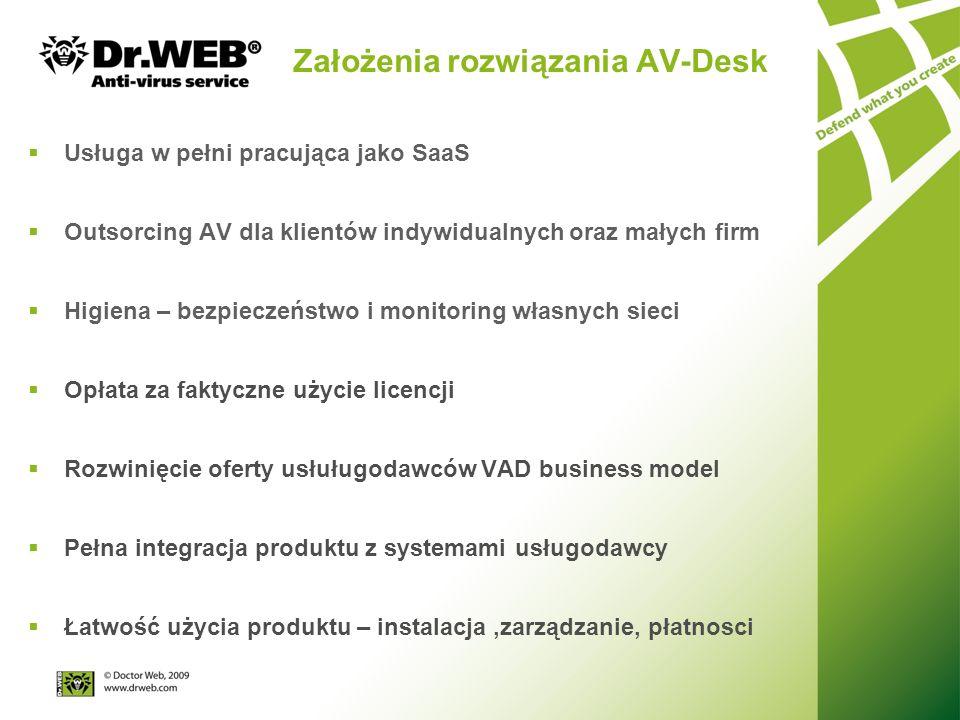 Założenia rozwiązania AV-Desk Usługa w pełni pracująca jako SaaS Outsorcing AV dla klientów indywidualnych oraz małych firm Higiena – bezpieczeństwo i monitoring własnych sieci Opłata za faktyczne użycie licencji Rozwinięcie oferty usłuługodawców VAD business model Pełna integracja produktu z systemami usługodawcy Łatwość użycia produktu – instalacja,zarządzanie, płatnosci