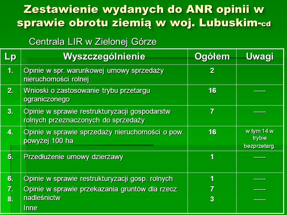 Zestawienie wydanych do ANR opinii w sprawie obrotu ziemią w woj. Lubuskim- cd Centrala LIR w Zielonej Górze LpWyszczególnienieOgółemUwagi 1. Opinie w