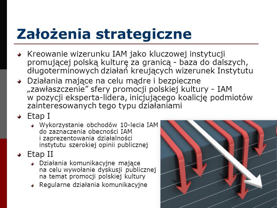Założenia strategiczne Kreowanie wizerunku IAM jako kluczowej instytucji promującej polską kulturę za granicą - baza do dalszych, długoterminowych dzi
