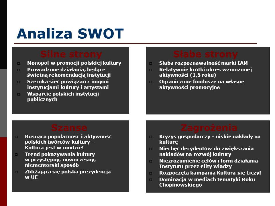 Analiza SWOT Słabe strony Słaba rozpoznawalność marki IAM Relatywnie krótki okres wzmożonej aktywności (1,5 roku) Ograniczone fundusze na własne aktyw