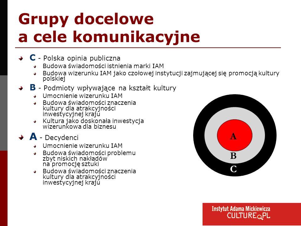 Grupy docelowe a cele komunikacyjne C - Polska opinia publiczna Budowa świadomości istnienia marki IAM Budowa wizerunku IAM jako czołowej instytucji z