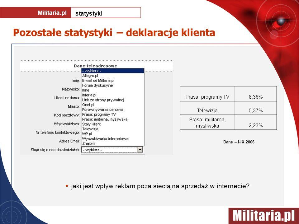 Pozostałe statystyki – deklaracje klienta Militaria.pl statystyki Prasa: programy TV8,36% Telewizja5,37% Prasa: militarna, myśliwska2,23% jaki jest wp