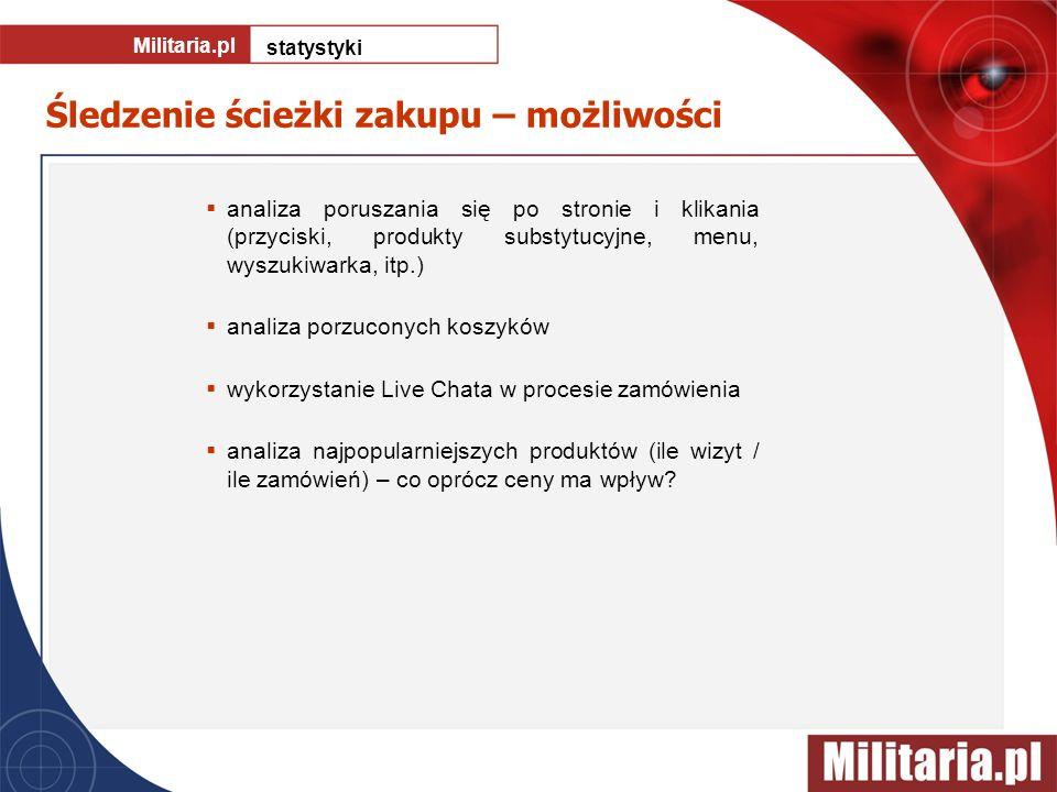 Militaria.pl statystyki analiza poruszania się po stronie i klikania (przyciski, produkty substytucyjne, menu, wyszukiwarka, itp.) analiza porzuconych