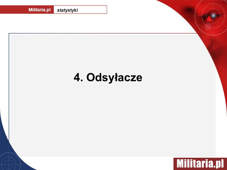 4. Odsyłacze Militaria.pl statystyki