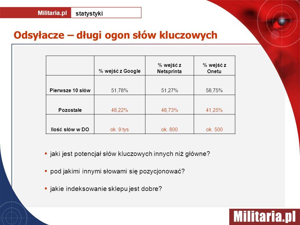 Odsyłacze – długi ogon słów kluczowych Militaria.pl statystyki jaki jest potencjał słów kluczowych innych niż główne? pod jakimi innymi słowami się po
