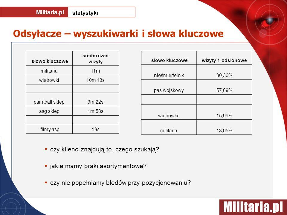 Odsyłacze – wyszukiwarki i słowa kluczowe Militaria.pl statystyki czy klienci znajdują to, czego szukają? jakie mamy braki asortymentowe? czy nie pope