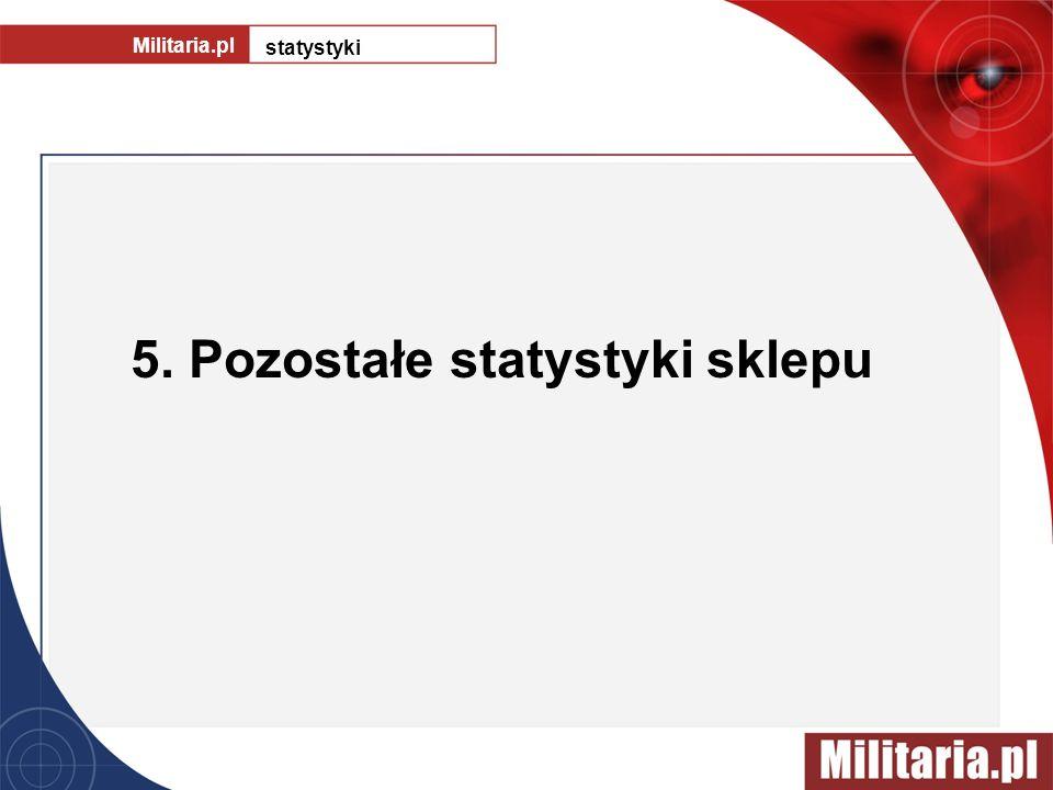 5. Pozostałe statystyki sklepu Militaria.pl statystyki