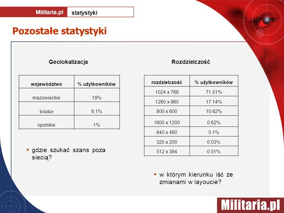 Pozostałe statystyki Militaria.pl statystyki Geolokalizacja gdzie szukać szans poza siecią? Rozdzielczość rozdzielczość% użytkowników 1024 x 76871.51%