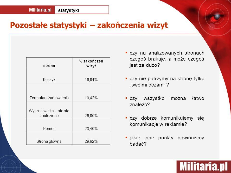 Pozostałe statystyki – zakończenia wizyt Militaria.pl statystyki czy na analizowanych stronach czegoś brakuje, a może czegoś jest za dużo? czy nie pat