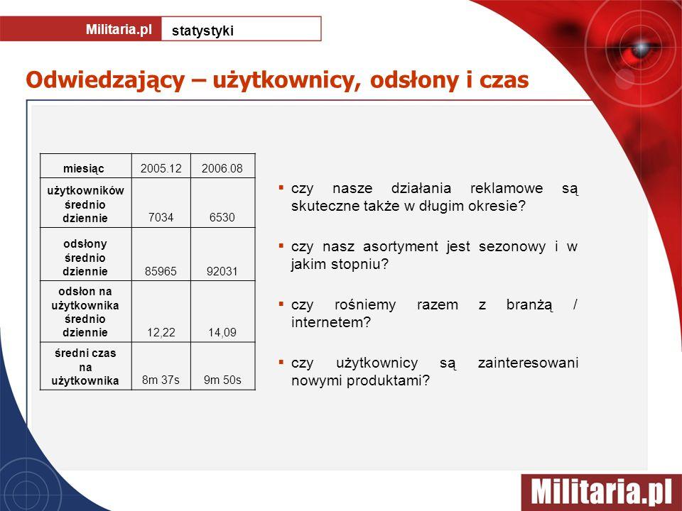 Odwiedzający – użytkownicy, odsłony i czas Militaria.pl statystyki czy nasze działania reklamowe są skuteczne także w długim okresie? czy nasz asortym