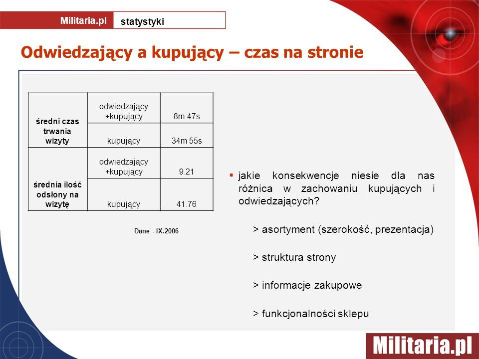 Odwiedzający a kupujący – czas na stronie Militaria.pl statystyki jakie konsekwencje niesie dla nas różnica w zachowaniu kupujących i odwiedzających?