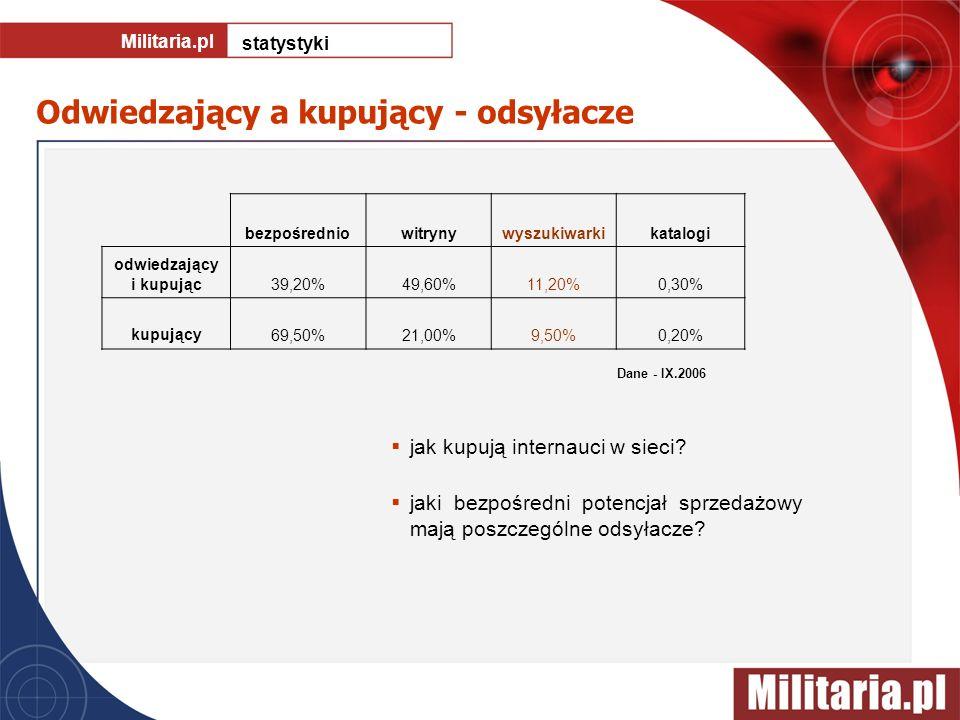 Odwiedzający a kupujący - odsyłacze Militaria.pl statystyki jak kupują internauci w sieci? jaki bezpośredni potencjał sprzedażowy mają poszczególne od