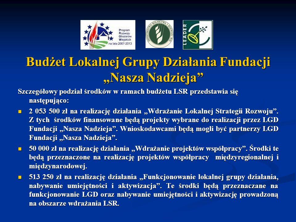 Budżet Lokalnej Grupy Działania Fundacji Nasza Nadzieja Szczegółowy podział środków w ramach budżetu LSR przedstawia się następująco: 2 053 500 zł na