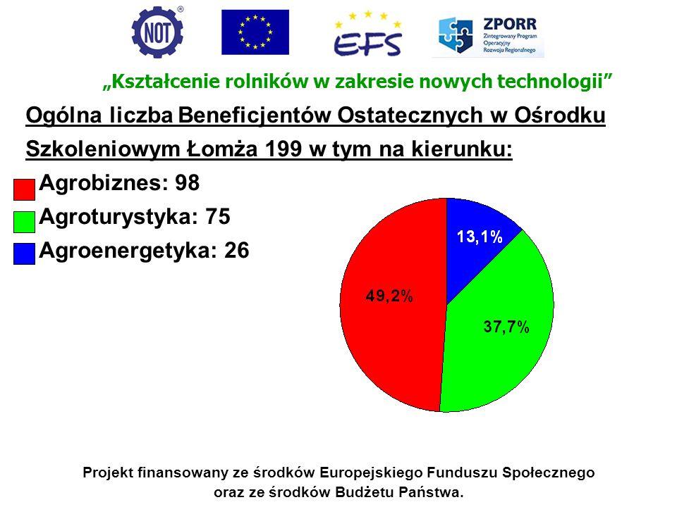 Projekt finansowany ze środków Europejskiego Funduszu Społecznego oraz ze środków Budżetu Państwa. Ogólna liczba Beneficjentów Ostatecznych w Ośrodku