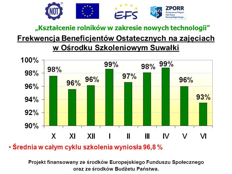 Projekt finansowany ze środków Europejskiego Funduszu Społecznego oraz ze środków Budżetu Państwa. Średnia w całym cyklu szkolenia wyniosła 96,8 % Ksz