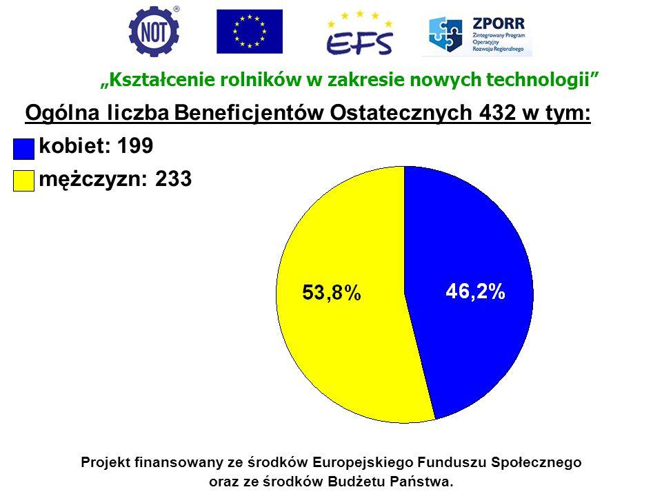 Projekt finansowany ze środków Europejskiego Funduszu Społecznego oraz ze środków Budżetu Państwa. Ogólna liczba Beneficjentów Ostatecznych 432 w tym: